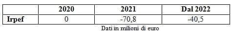 decreto-rilancio-incentivi-fiscali-startup-pmi_2