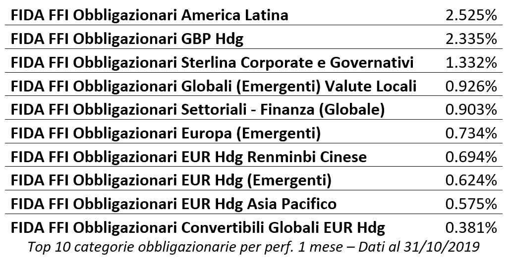 mercati-ottobre-equity-spolvero-bond-in-stand-by_5